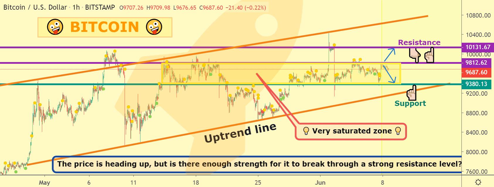 Bitcoin price chart 2 - Jun8