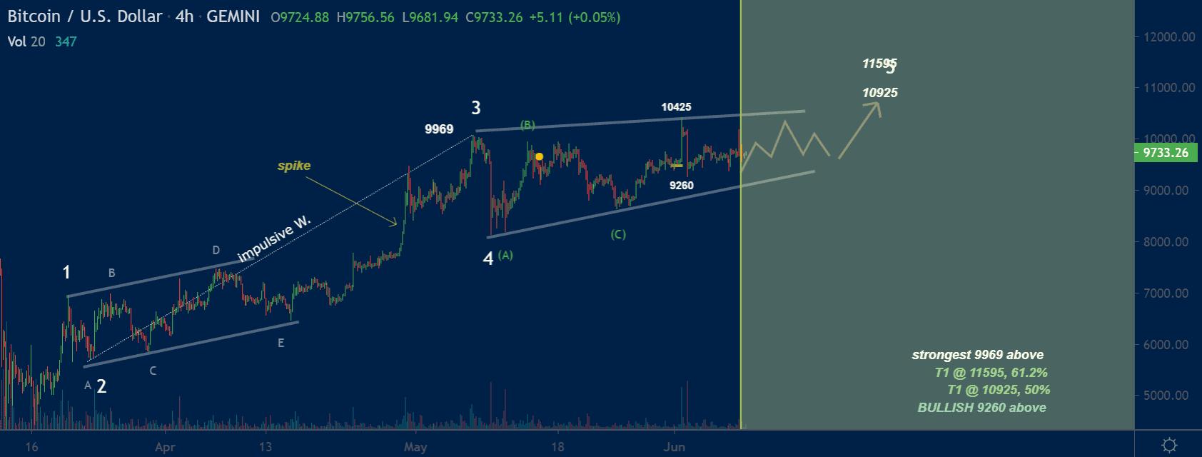 Bitcoin price chart 2 - Jun9