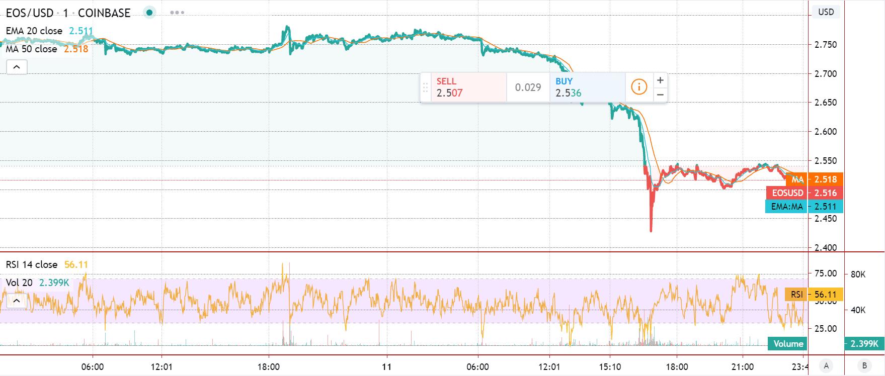 EOS price chart 2 - Jun11
