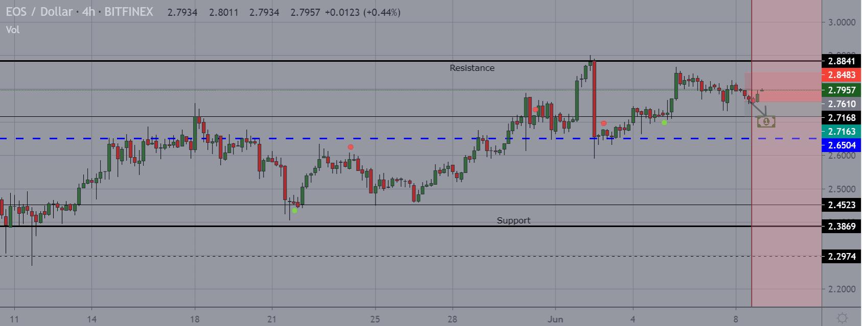 EOS price chart 2 - Jun8