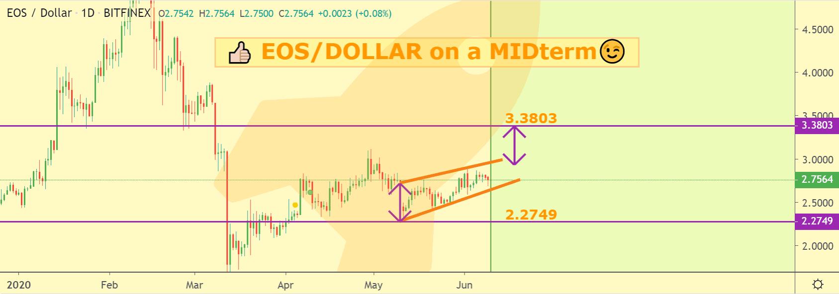 EOS price chart 2 - Jun9