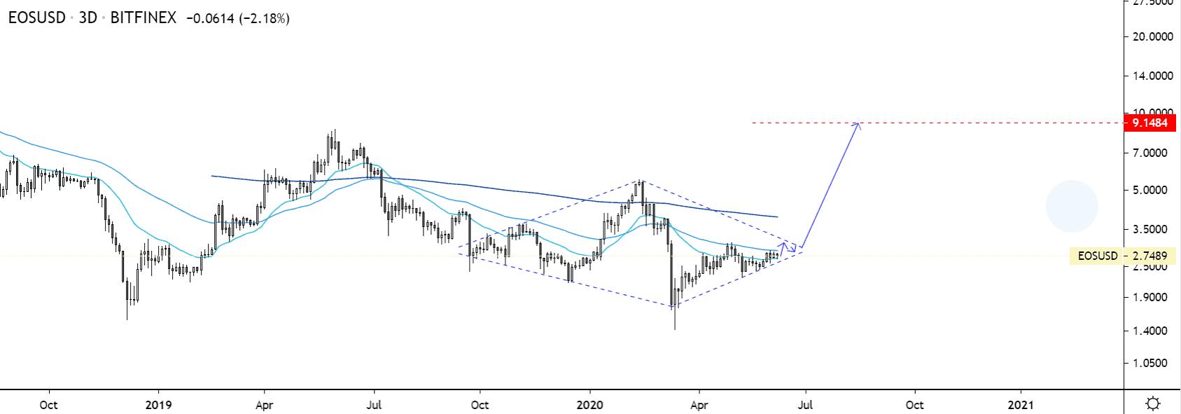 EOS price chart 3 - Jun9