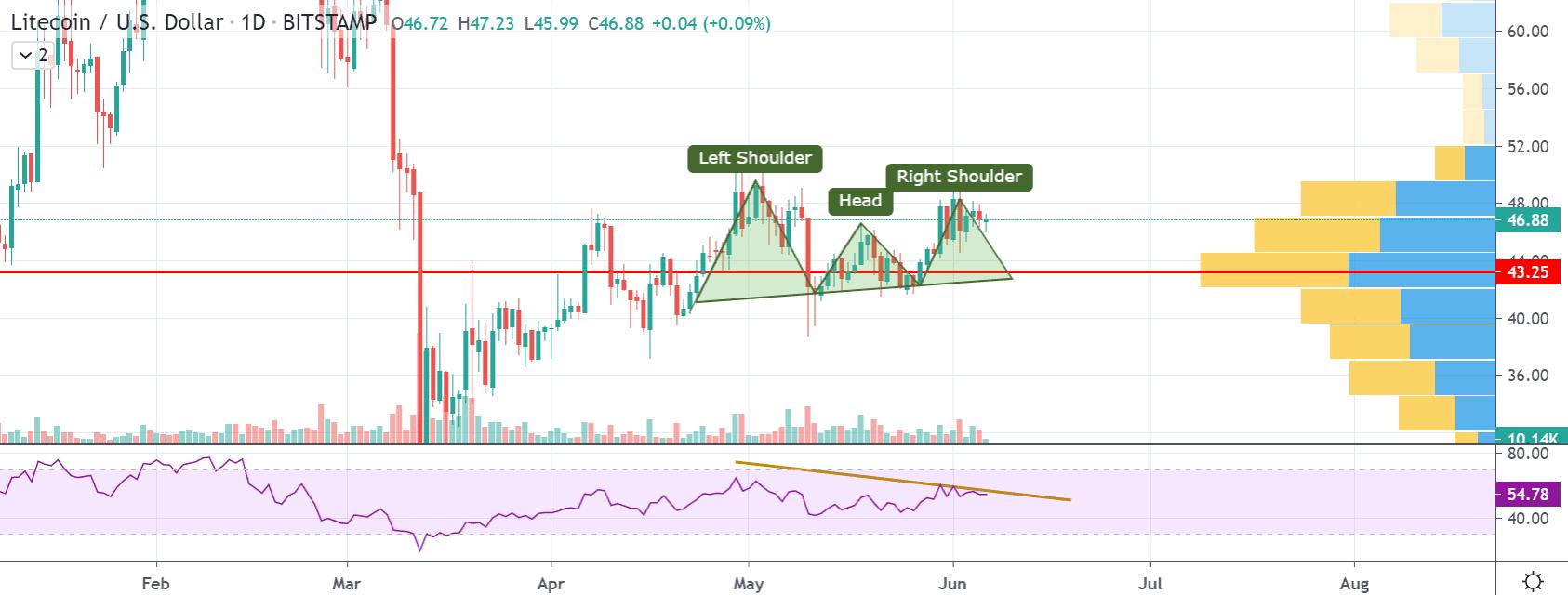 Litecoin Price Featured Chart