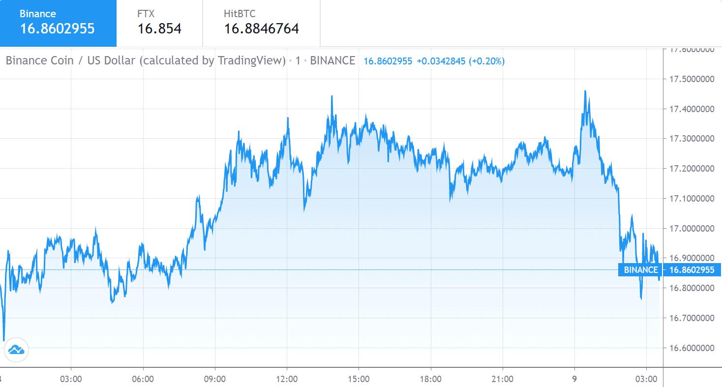 Binance Coin price chart 1 - 8 July