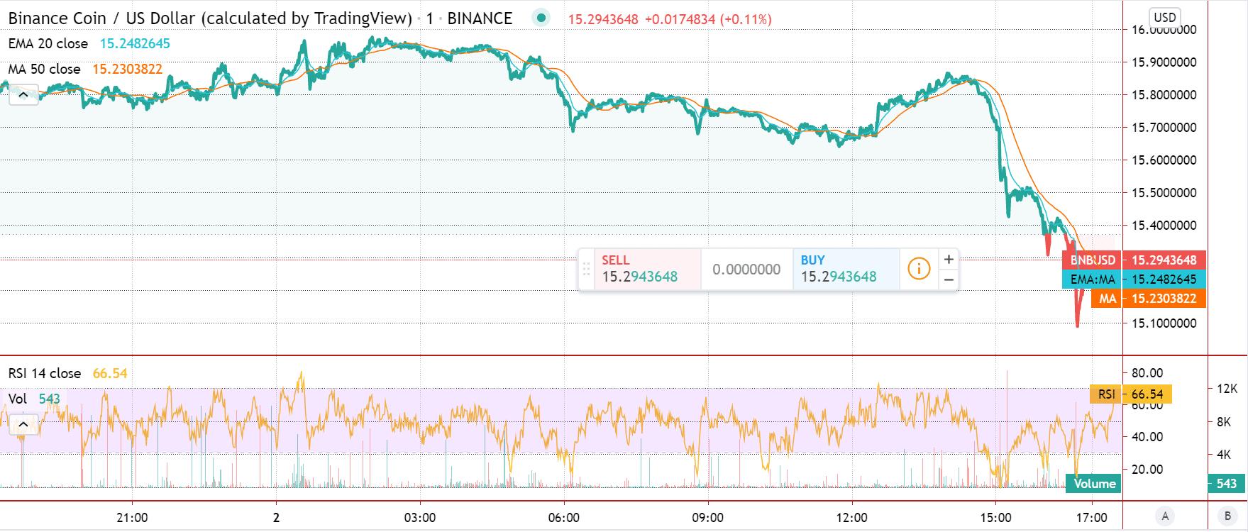 Binance Coin price chart 2 - 2 July