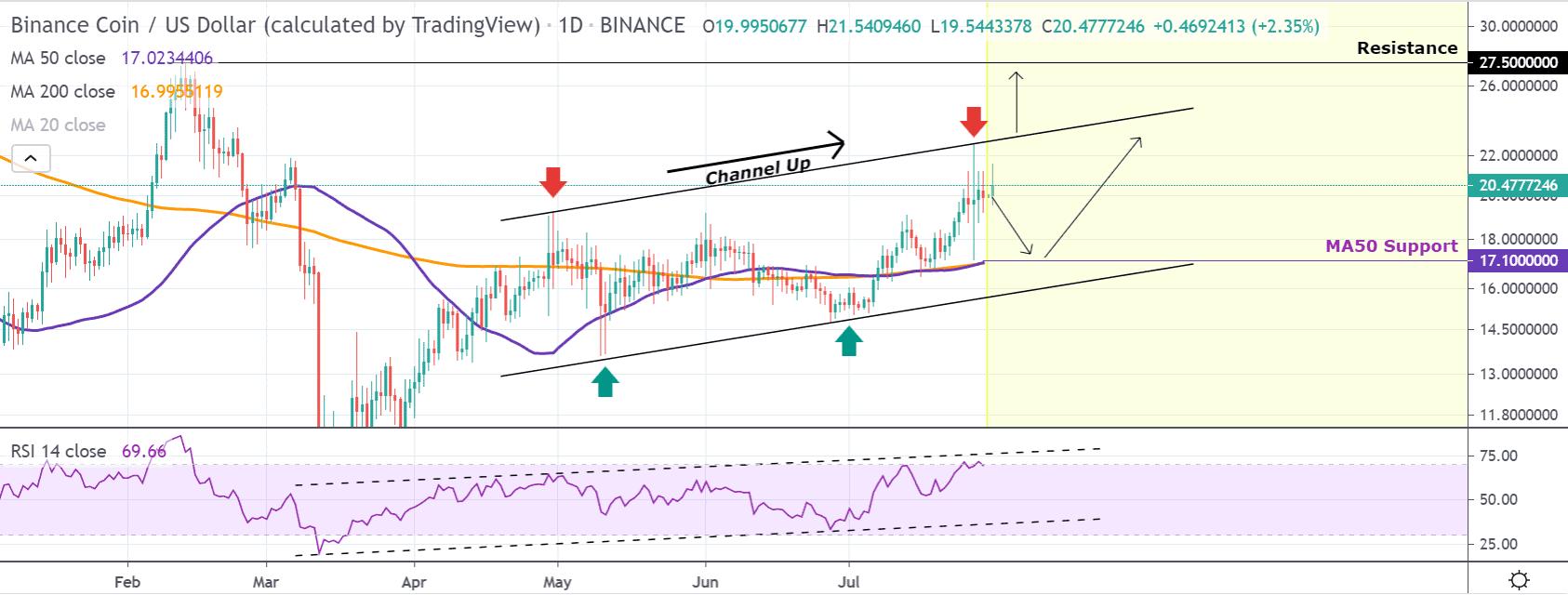 Binance Coin price chart 2 - 31 July