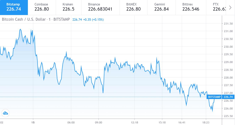 Bitcoin Cash price chart 1 - 15 July