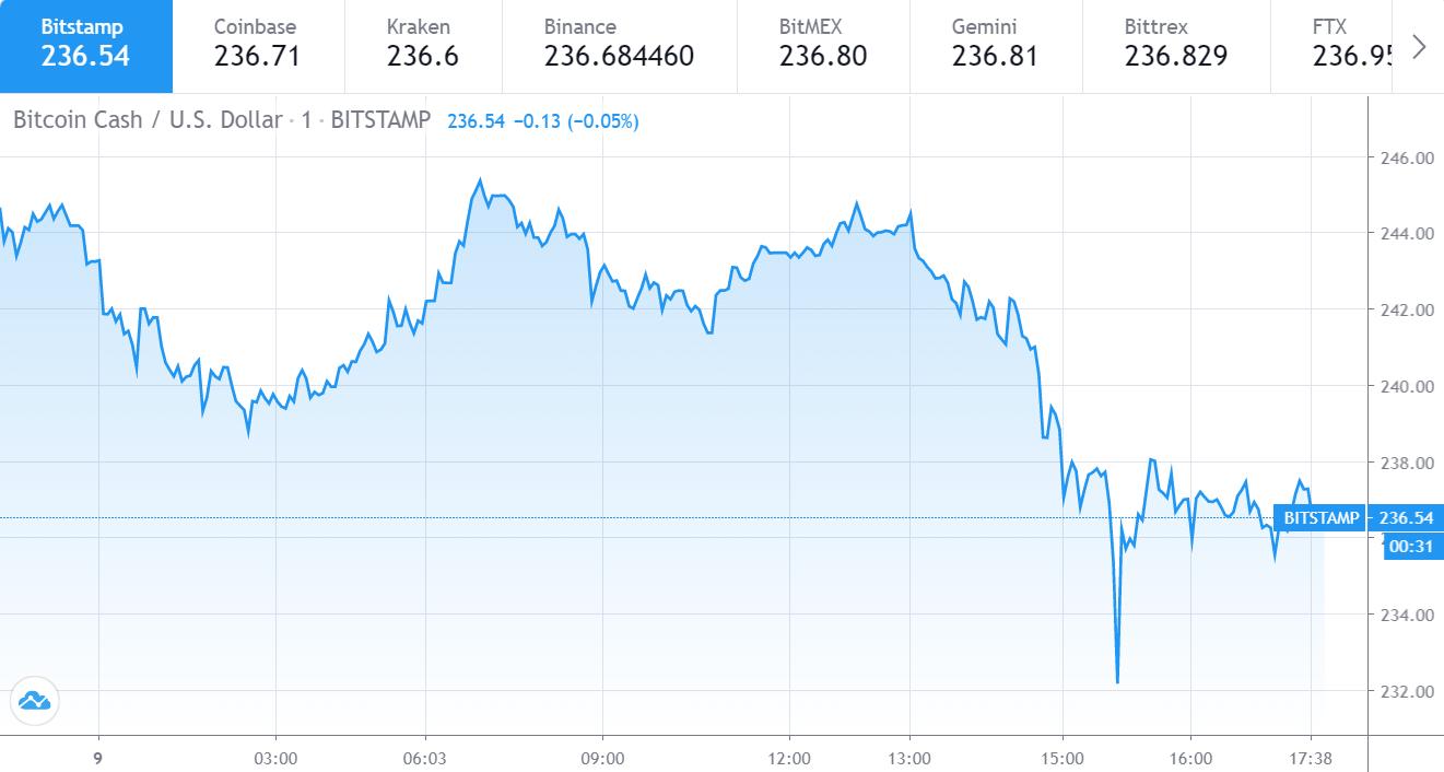 Bitcoin Cash price chart 1 - 9 July