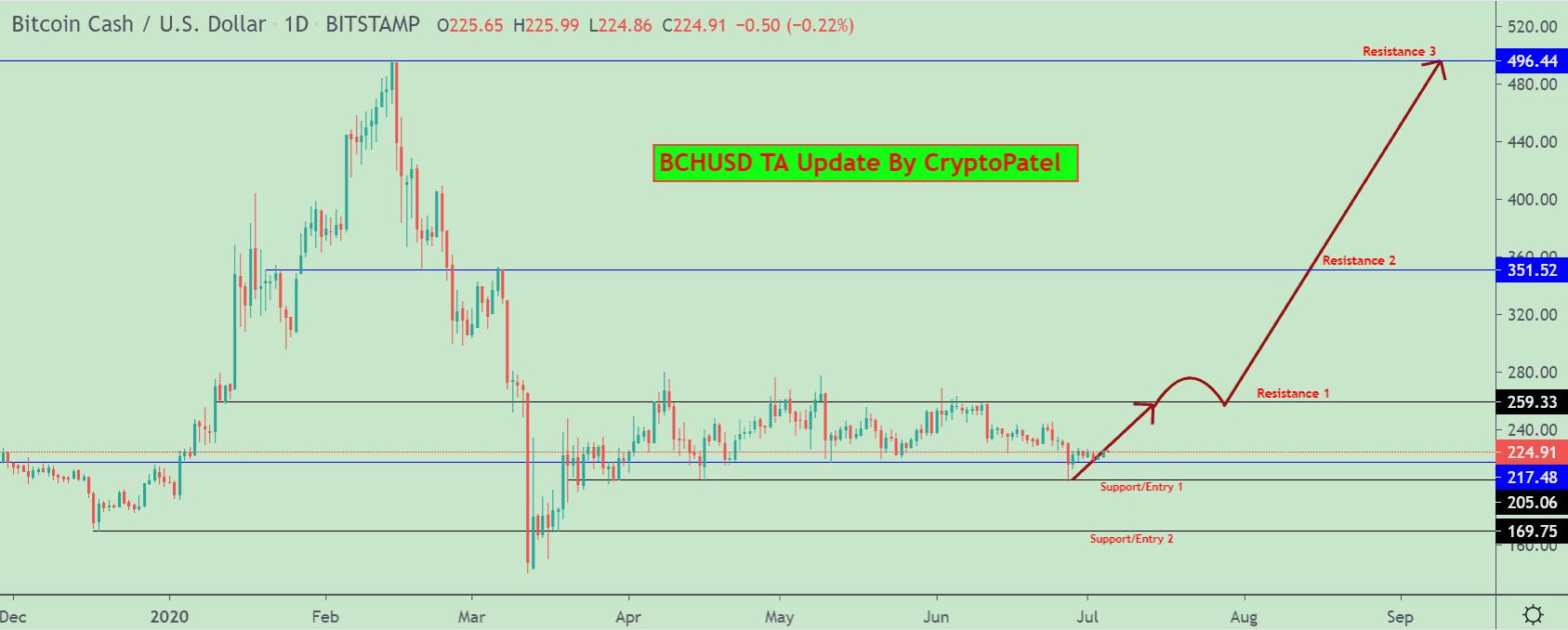 Bitcoin Cash price chart 2 - 5 July