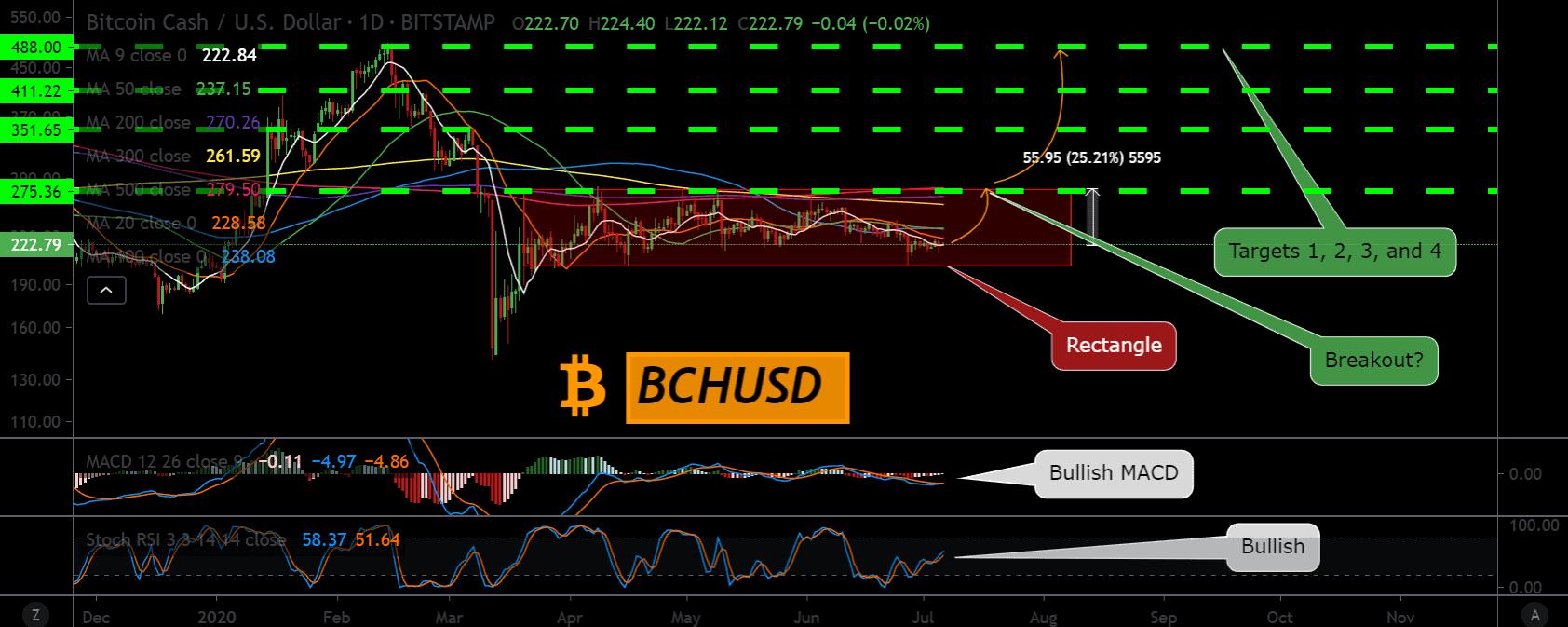 Bitcoin Cash price chart 2 - 6 July