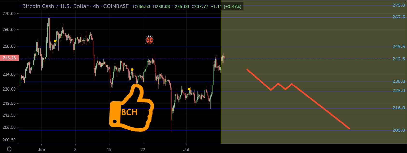 Bitcoin Cash price chart 2 - 8 July