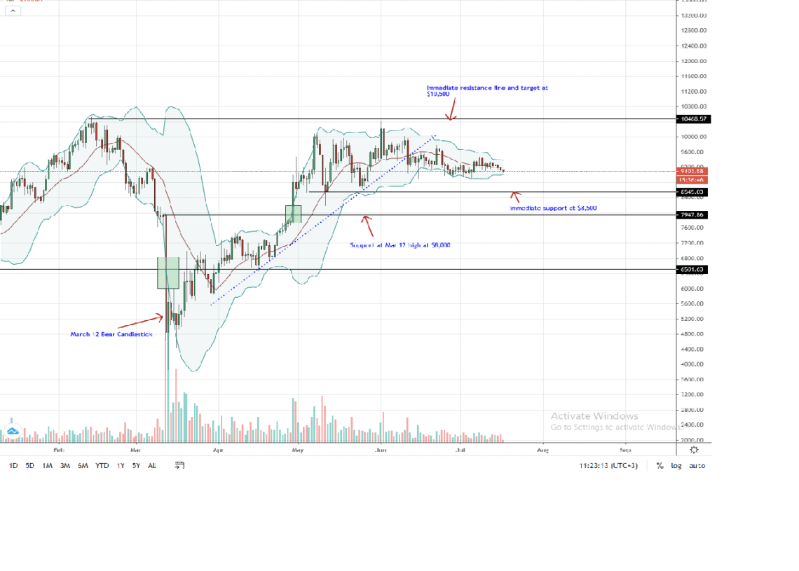 Bitcoin Price Daily Chart for July 17, 2020