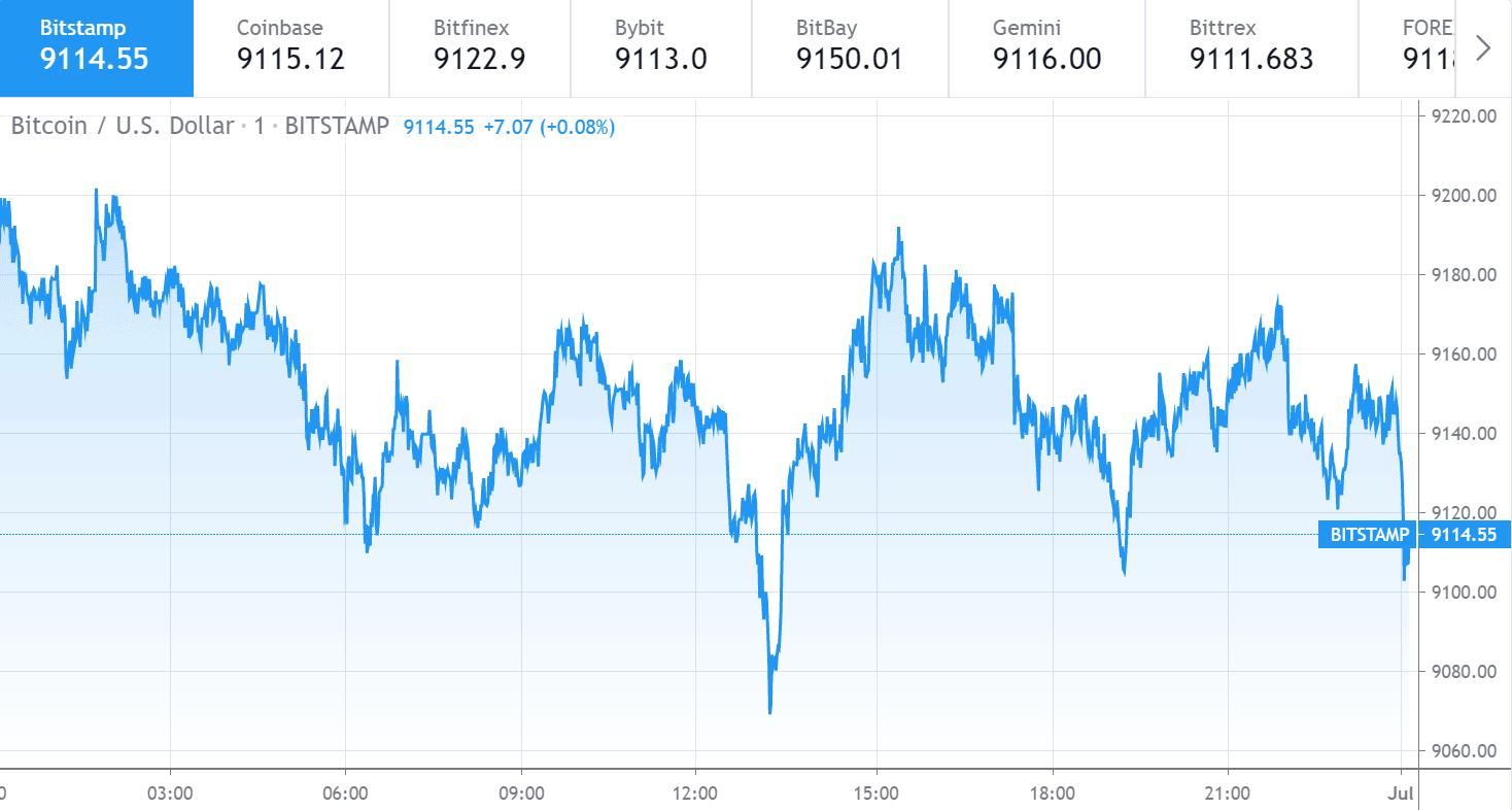 Bitcoin price chart 1 - 30 June