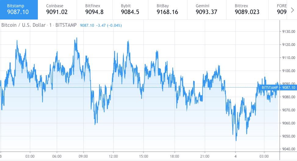 Bitcoin price chart 1 - June 3