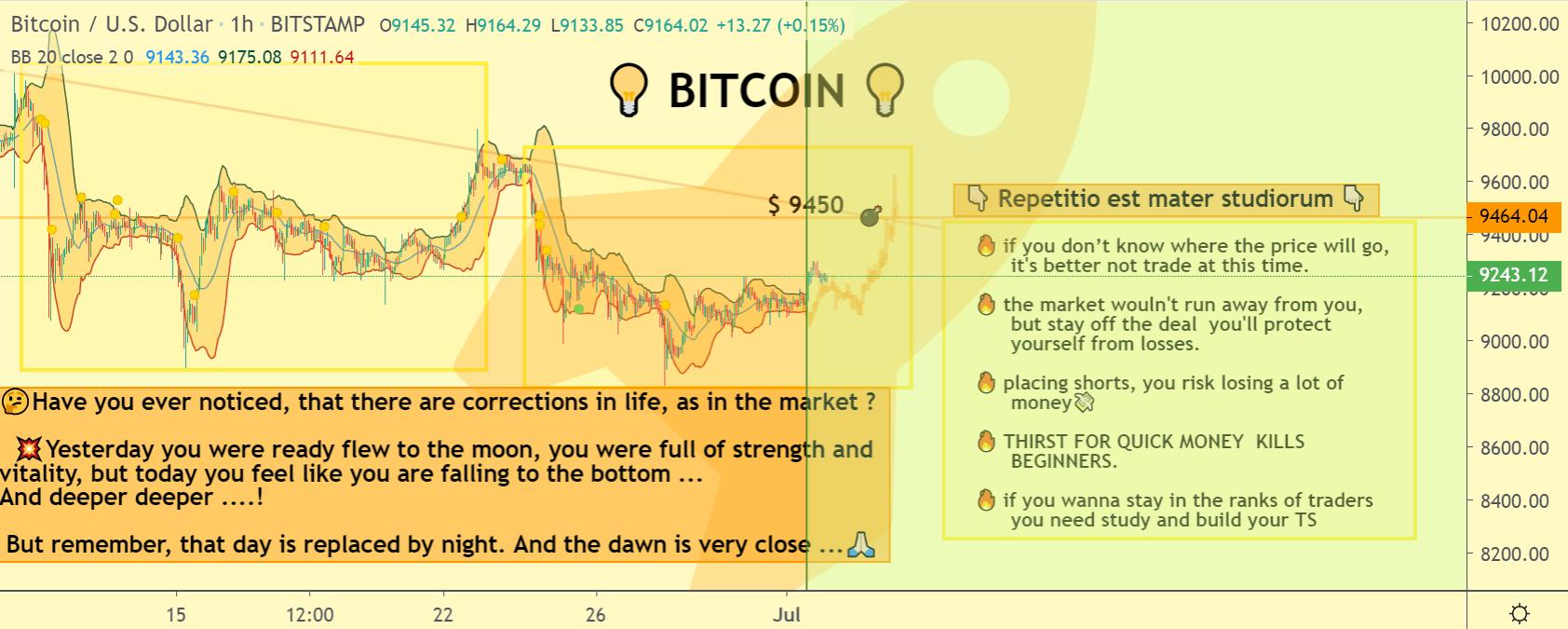 Bitcoin price chart 2 - 1 July