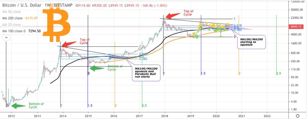 Bitcoin price chart 2 - 3rd July