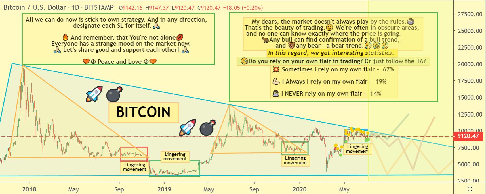 Bitcoin price chart 2 - 4 July