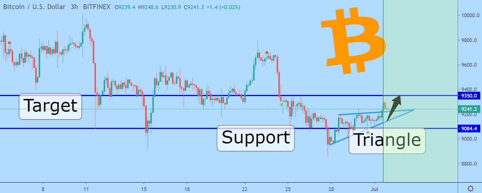Bitcoin price chart 3 - 1 July