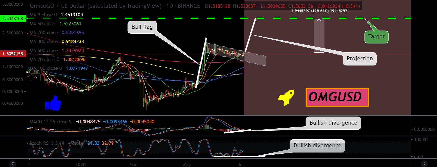 Bitcoin price chart 3 - 4 July