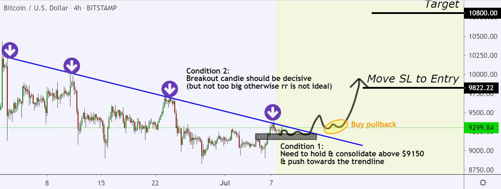 Bitcoin price chart 3 - 7 July