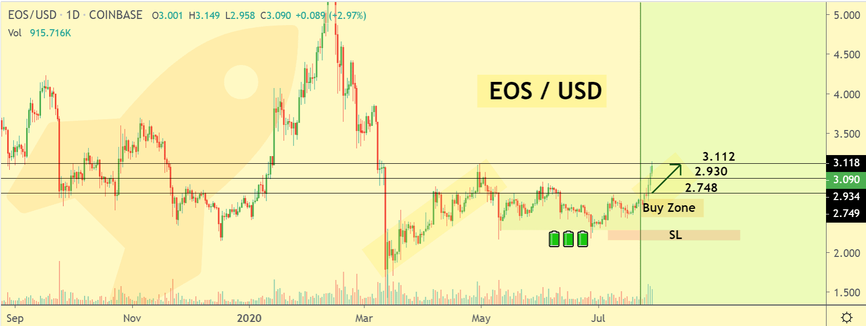 EOS price chart 2 - 30 July