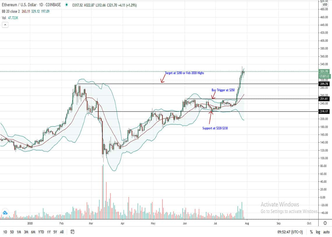 Ethereum Price Daily Chart for July 29