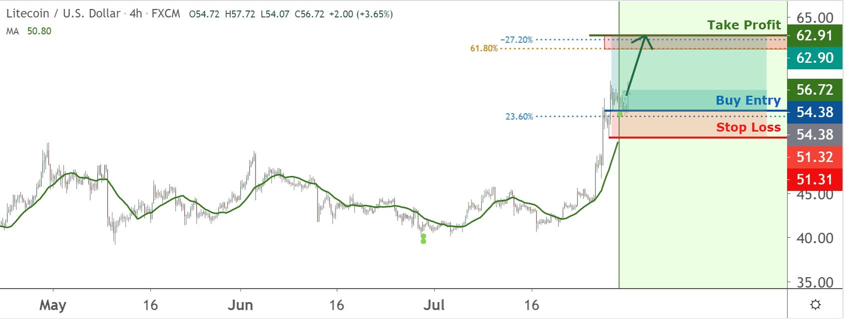 Litecoin price chart 2 - 30 July