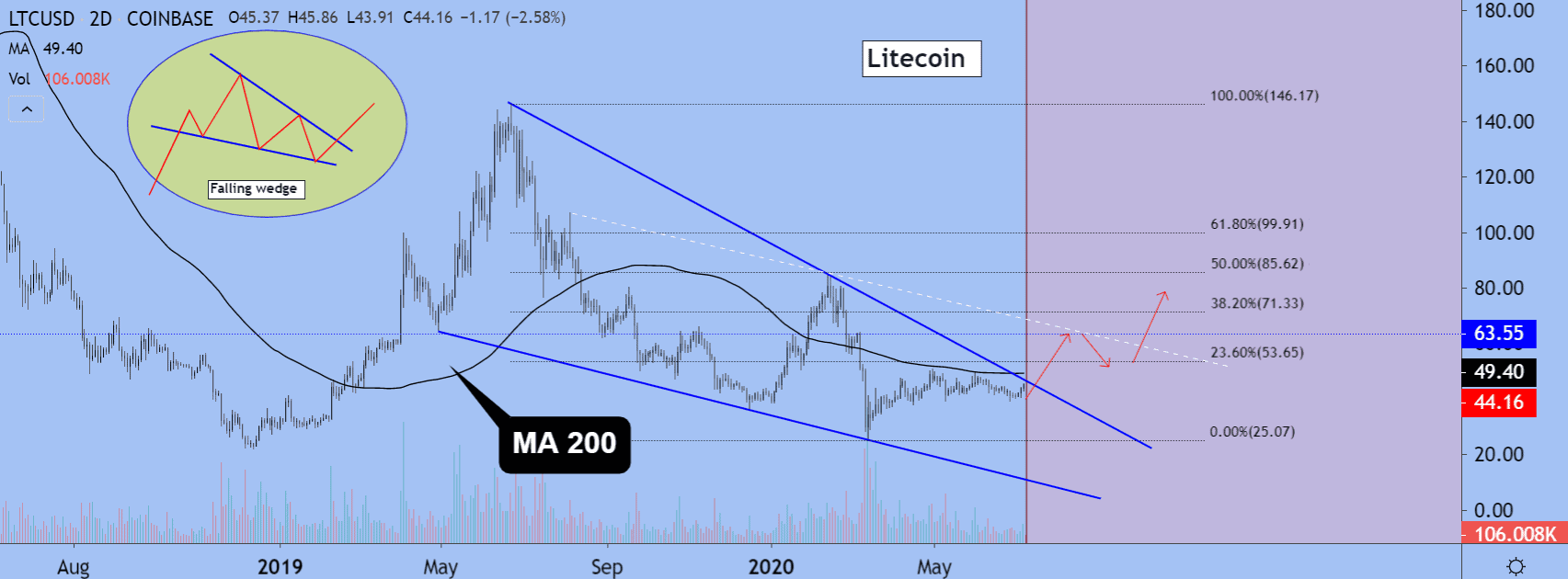 Litecoin price chart 2 - 9 July