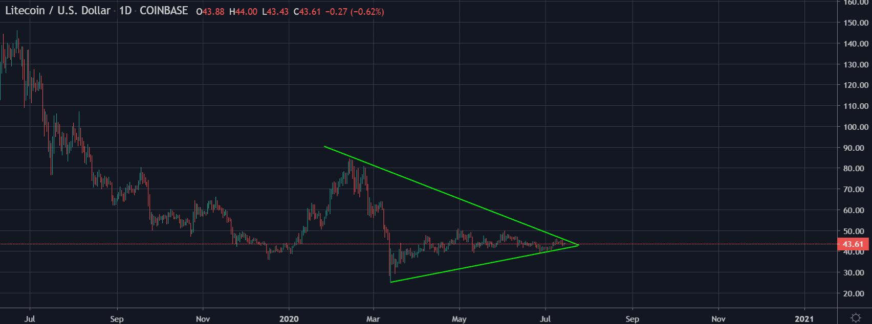 Litecoin price chart 3 - 15 July