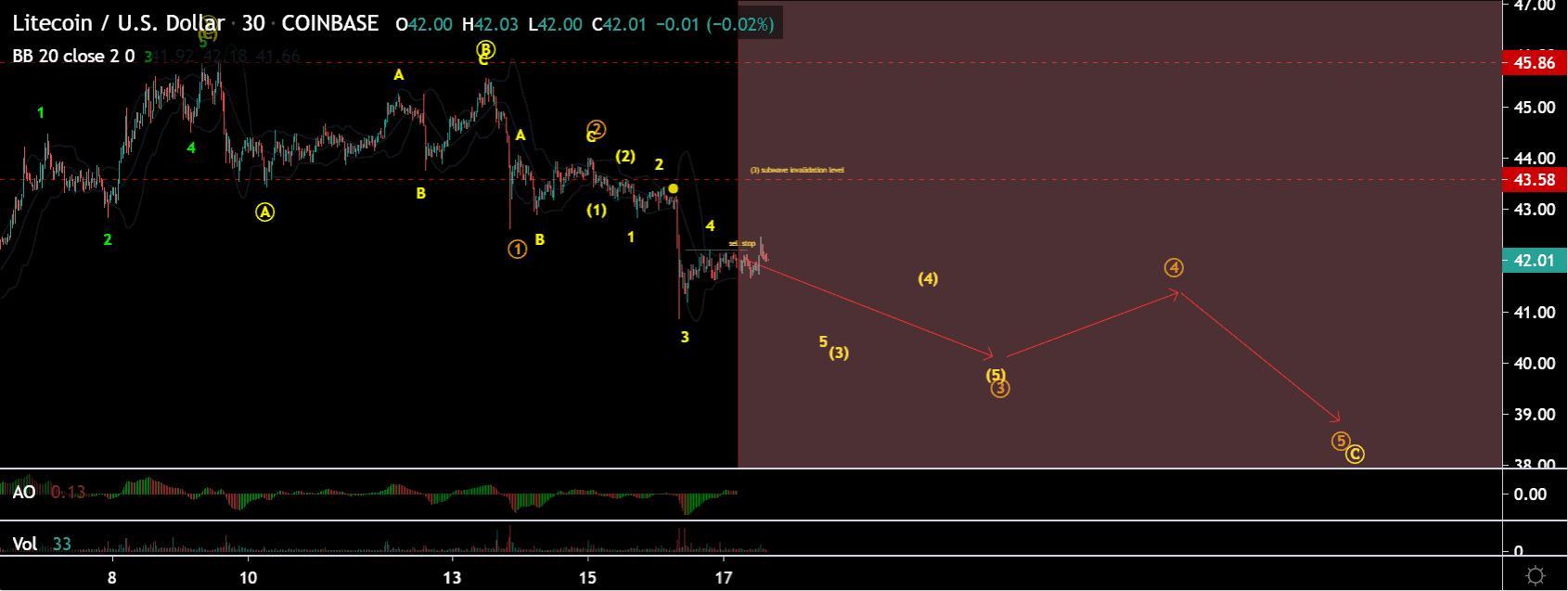 Litecoin price chart 3 - 17 July