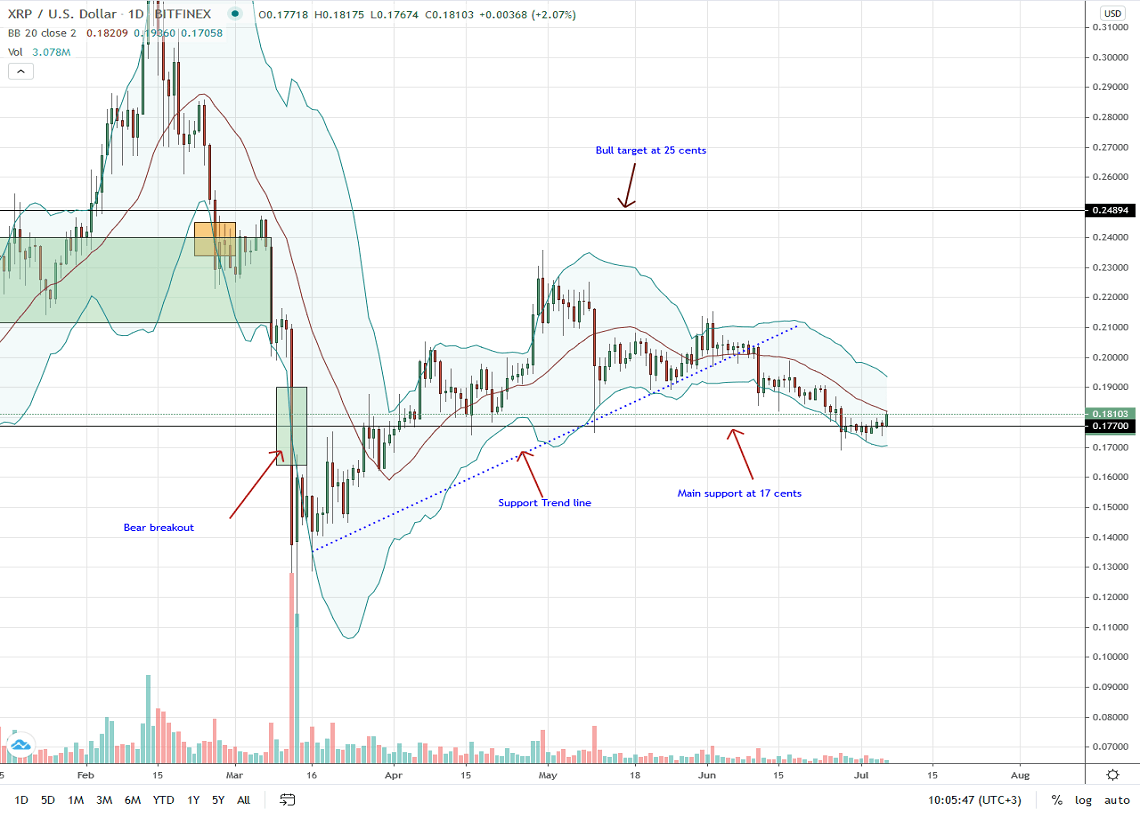 Ripple Daily Chart for July 6, 2020